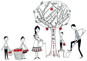 FAMILIA UMANĂ, de la simplitatea personală a relaţiei la complexitatea impersonală a socialului
